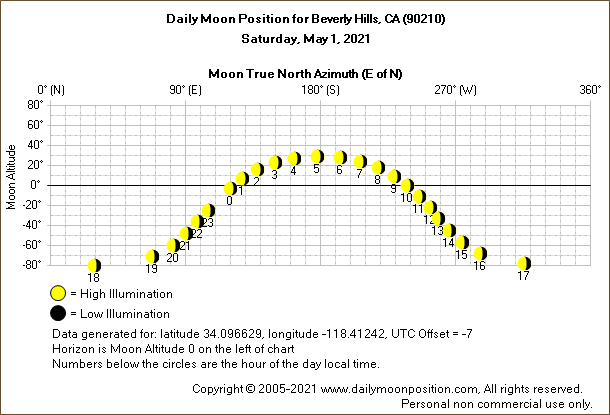 Daily True North Moon Azimuth and Altitude and Relative Brightness for Beverly Hills CA for the day of May 01 2021