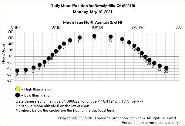 Daily True North Moon Azimuth and Altitude and Relative Brightness for Beverly Hills CA for the day of May 10 2021