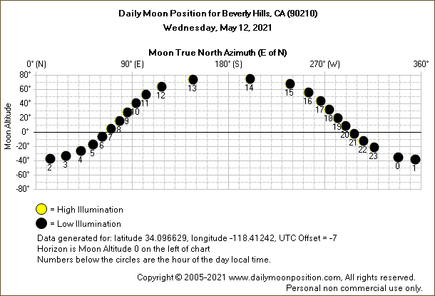 Daily True North Moon Azimuth and Altitude and Relative Brightness for Beverly Hills CA for the day of May 12 2021
