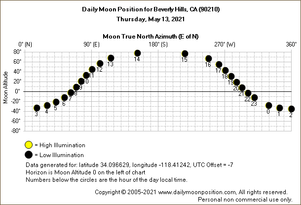 Daily True North Moon Azimuth and Altitude and Relative Brightness for Beverly Hills CA for the day of May 13 2021