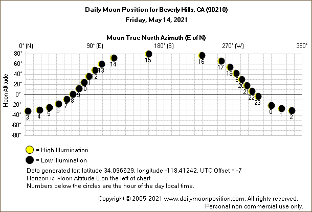 Daily True North Moon Azimuth and Altitude and Relative Brightness for Beverly Hills CA for the day of May 14 2021