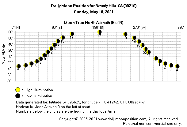 Daily True North Moon Azimuth and Altitude and Relative Brightness for Beverly Hills CA for the day of May 16 2021
