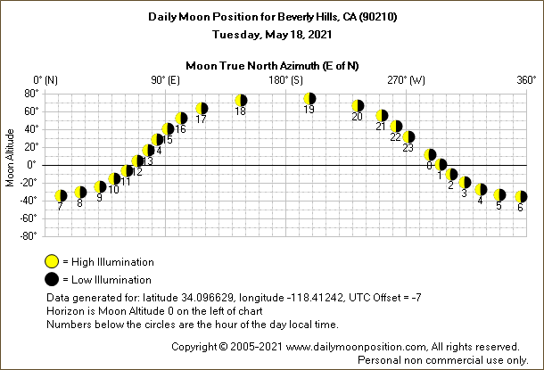 Daily True North Moon Azimuth and Altitude and Relative Brightness for Beverly Hills CA for the day of May 18 2021