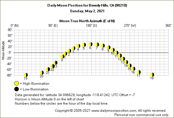 Daily True North Moon Azimuth and Altitude and Relative Brightness for Beverly Hills CA for the day of May 02 2021