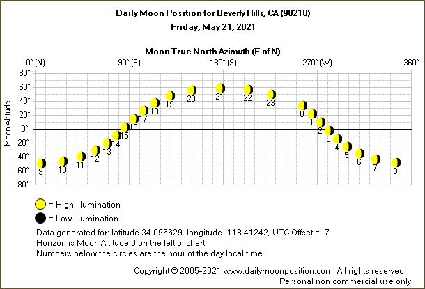 Daily True North Moon Azimuth and Altitude and Relative Brightness for Beverly Hills CA for the day of May 21 2021