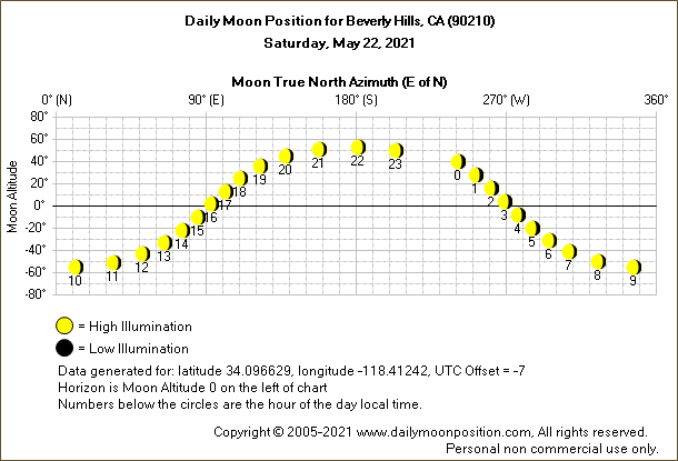 Daily True North Moon Azimuth and Altitude and Relative Brightness for Beverly Hills CA for the day of May 22 2021