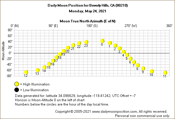 Daily True North Moon Azimuth and Altitude and Relative Brightness for Beverly Hills CA for the day of May 24 2021