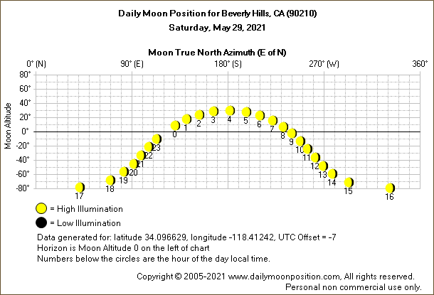 Daily True North Moon Azimuth and Altitude and Relative Brightness for Beverly Hills CA for the day of May 29 2021