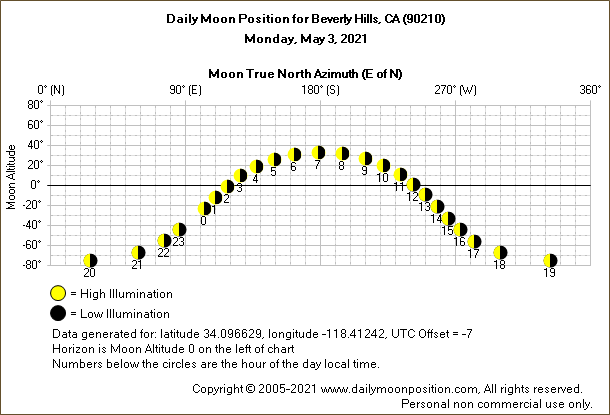 Daily True North Moon Azimuth and Altitude and Relative Brightness for Beverly Hills CA for the day of May 03 2021