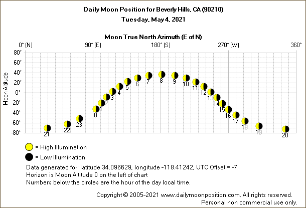 Daily True North Moon Azimuth and Altitude and Relative Brightness for Beverly Hills CA for the day of May 04 2021