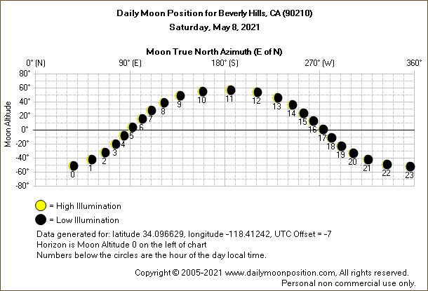Daily True North Moon Azimuth and Altitude and Relative Brightness for Beverly Hills CA for the day of May 08 2021