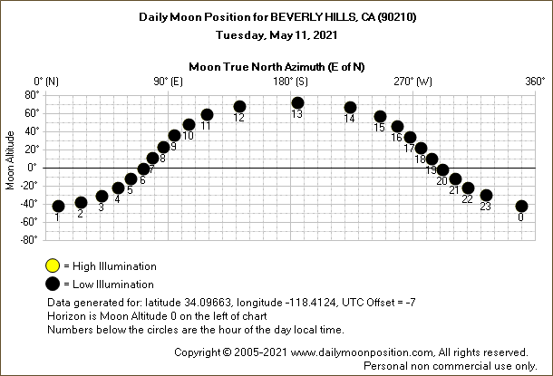 Daily True North Moon Azimuth and Altitude and Relative Brightness for BEVERLY HILLS CA for the day of May 11 2021