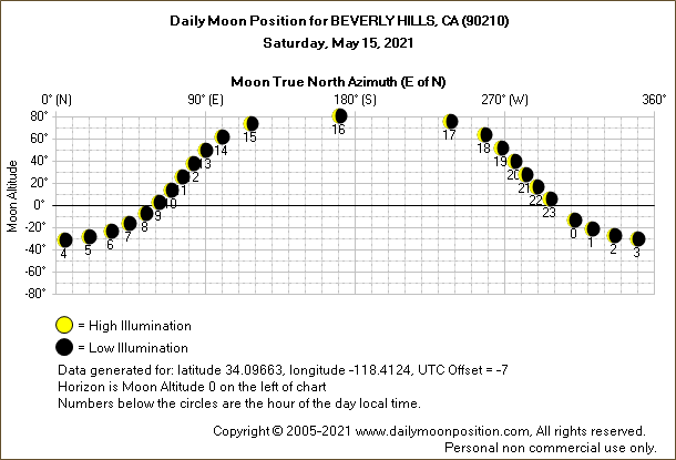 Daily True North Moon Azimuth and Altitude and Relative Brightness for BEVERLY HILLS CA for the day of May 15 2021