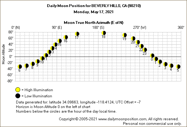 Daily True North Moon Azimuth and Altitude and Relative Brightness for BEVERLY HILLS CA for the day of May 17 2021