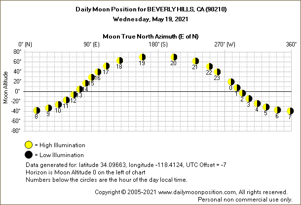 Daily True North Moon Azimuth and Altitude and Relative Brightness for BEVERLY HILLS CA for the day of May 19 2021