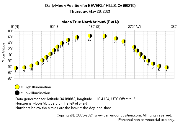 Daily True North Moon Azimuth and Altitude and Relative Brightness for BEVERLY HILLS CA for the day of May 20 2021