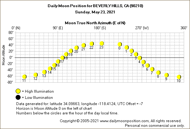 Daily True North Moon Azimuth and Altitude and Relative Brightness for BEVERLY HILLS CA for the day of May 23 2021