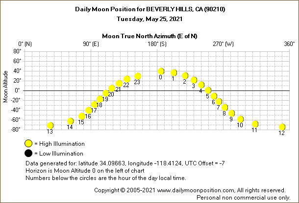 Daily True North Moon Azimuth and Altitude and Relative Brightness for BEVERLY HILLS CA for the day of May 25 2021