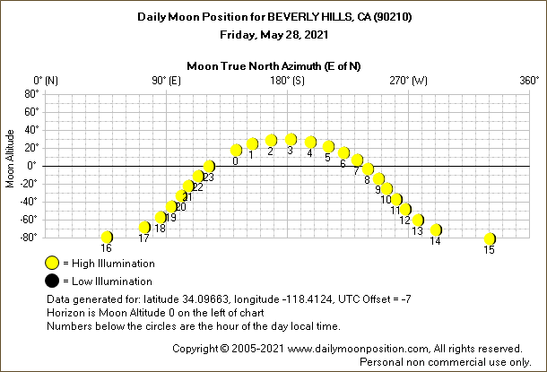 Daily True North Moon Azimuth and Altitude and Relative Brightness for BEVERLY HILLS CA for the day of May 28 2021