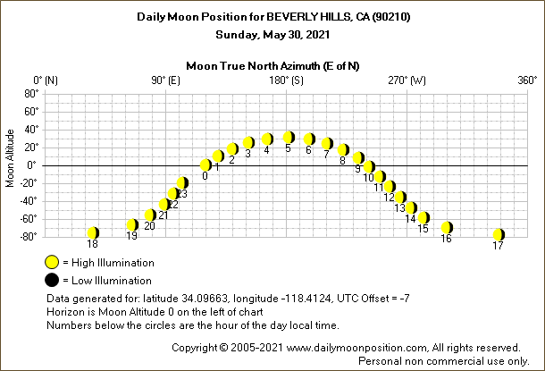 Daily True North Moon Azimuth and Altitude and Relative Brightness for BEVERLY HILLS CA for the day of May 30 2021