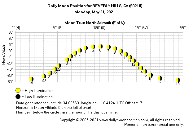 Daily True North Moon Azimuth and Altitude and Relative Brightness for BEVERLY HILLS CA for the day of May 31 2021
