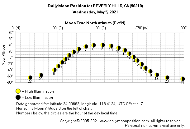 Daily True North Moon Azimuth and Altitude and Relative Brightness for BEVERLY HILLS CA for the day of May 05 2021