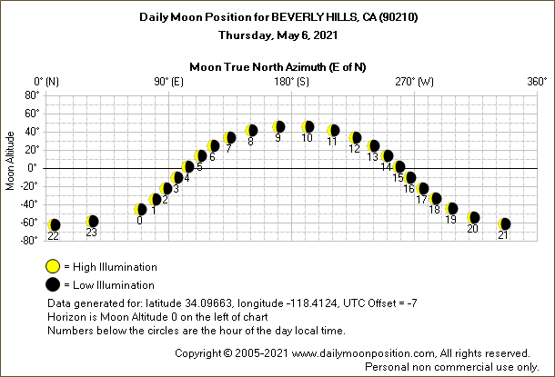 Daily True North Moon Azimuth and Altitude and Relative Brightness for BEVERLY HILLS CA for the day of May 06 2021