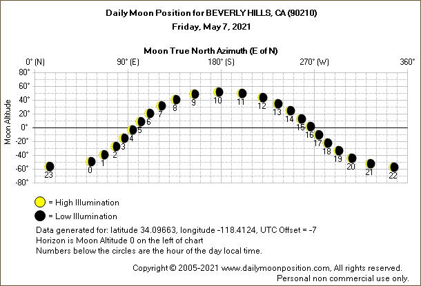 Daily True North Moon Azimuth and Altitude and Relative Brightness for BEVERLY HILLS CA for the day of May 07 2021