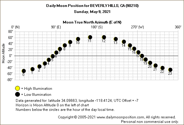 Daily True North Moon Azimuth and Altitude and Relative Brightness for BEVERLY HILLS CA for the day of May 09 2021